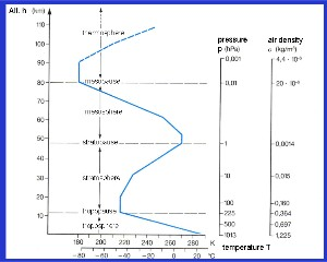 Profile of the atmosphere