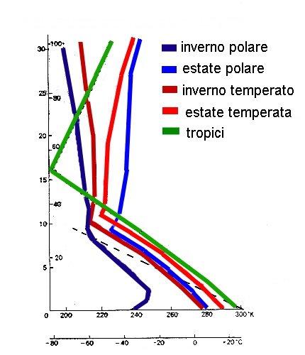 Scale Delle Temperature le Scale Delle Temperature