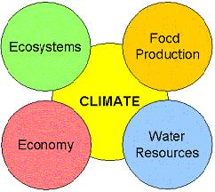 affected Sectors by climate change