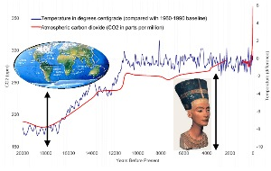 climate of the last 20000 years