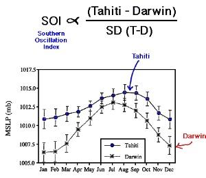 El Nino & SOI