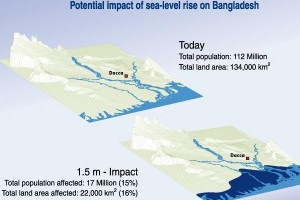 sea level rise Bangladesh