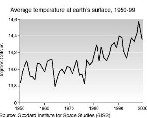 global warming trend