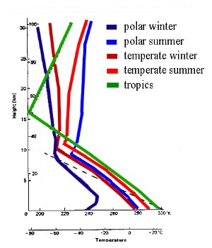 temperature profiles in the troposphere and lower stratosphere